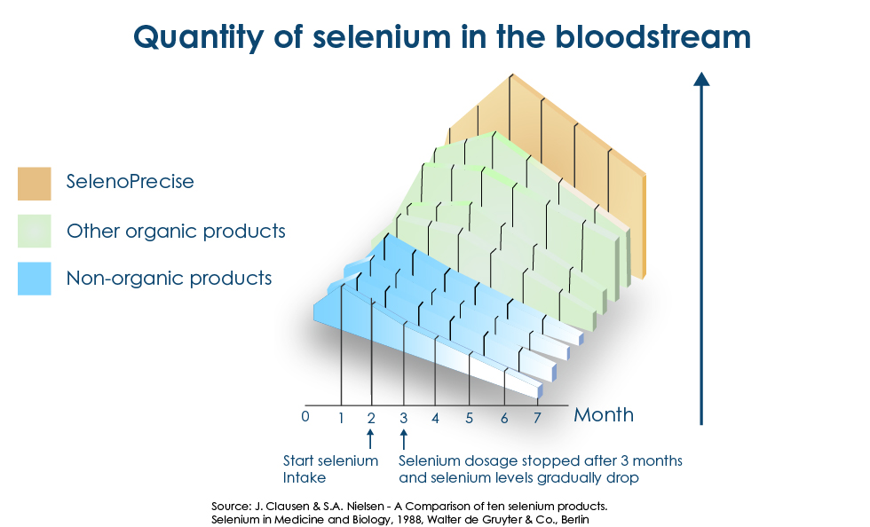 Quantity of selenium in the bloodstream
