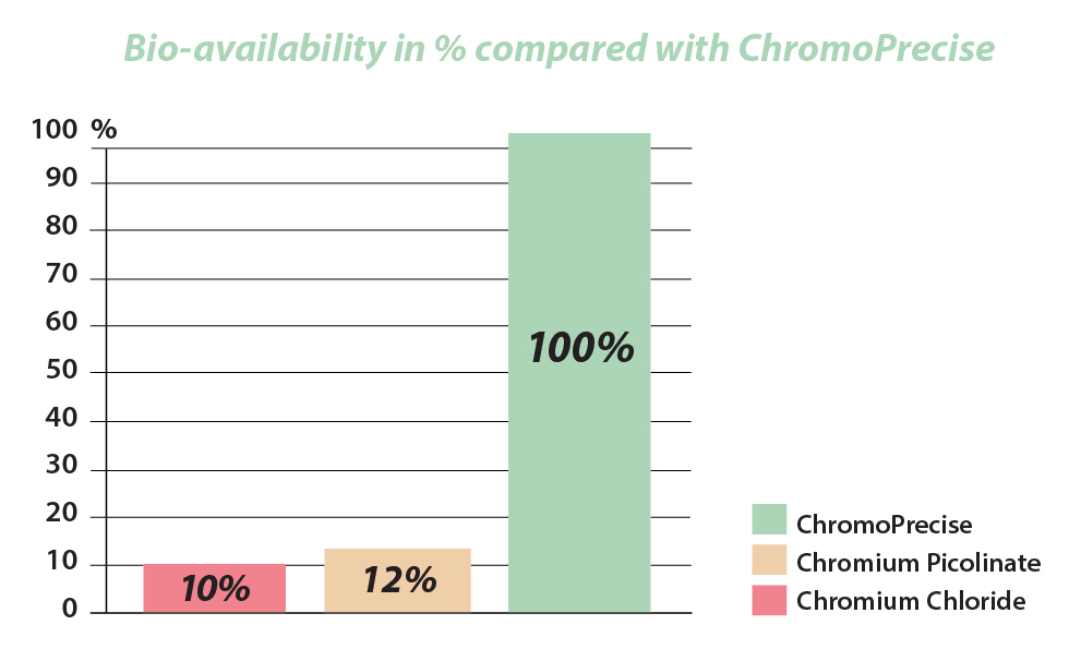 Bio-availability in % compared with ChromoPrecise